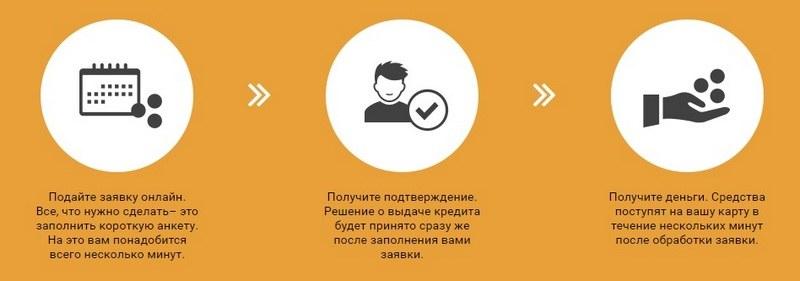 Взять кредит Алекс Кредит