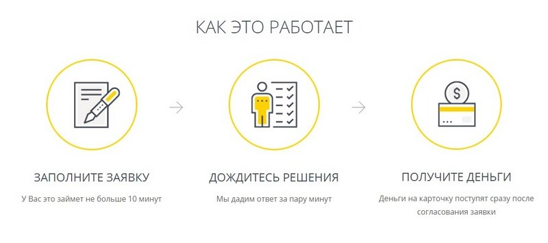 Заявка на кредит в Kachay_com_ua