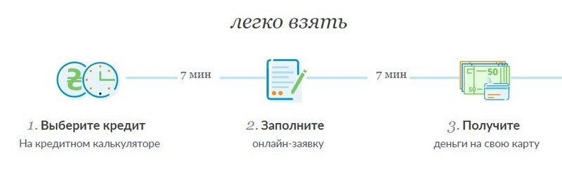 Оформить кредит Кредит 365 Украина