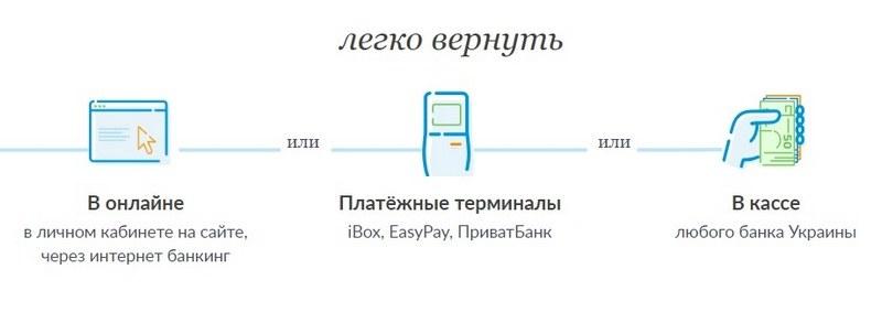 Вернуть кредит Credit_365_ua
